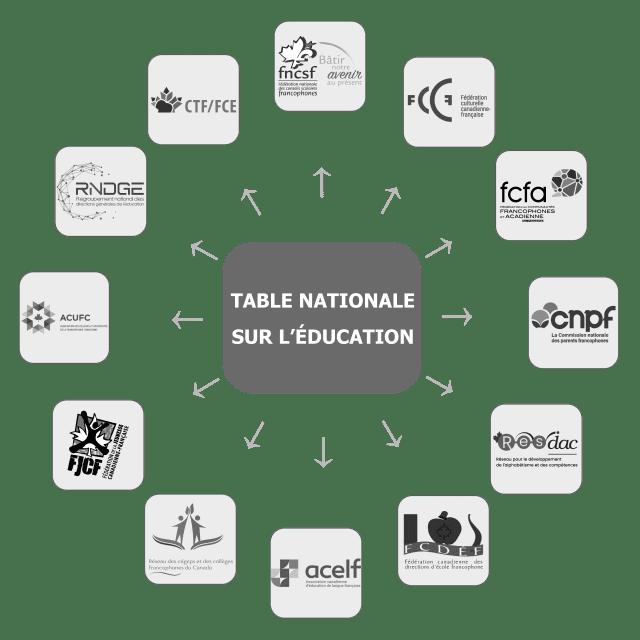 Logo table nationale sur l'éducation